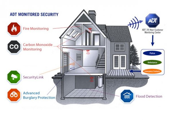 Should you go with a Smart Alarm System or a more traditional one like ADT?    New York Computer Help   Adt Wireless Alarm Diagram      New York Computer Help